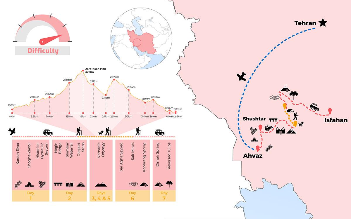 Trekking con nómadas por Irán
